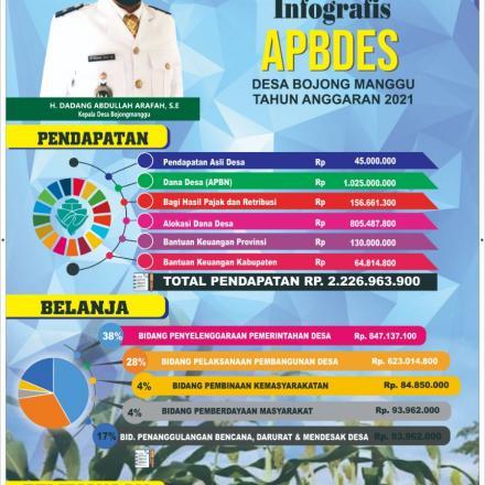 Album : Infografis Apbdes 2021